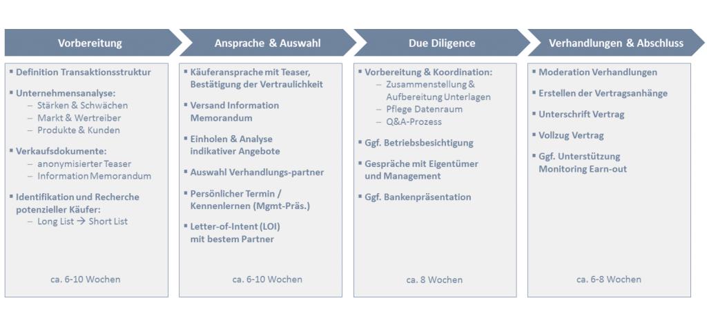 Prozessablauf Unternehmensverkauf