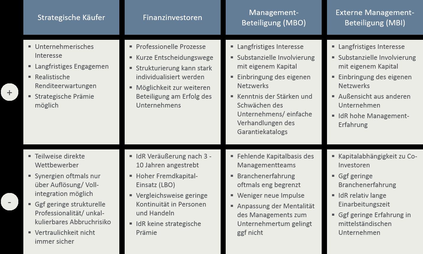 Tabelle Investorentypen